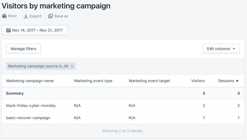 Jilt Shopify marketing report