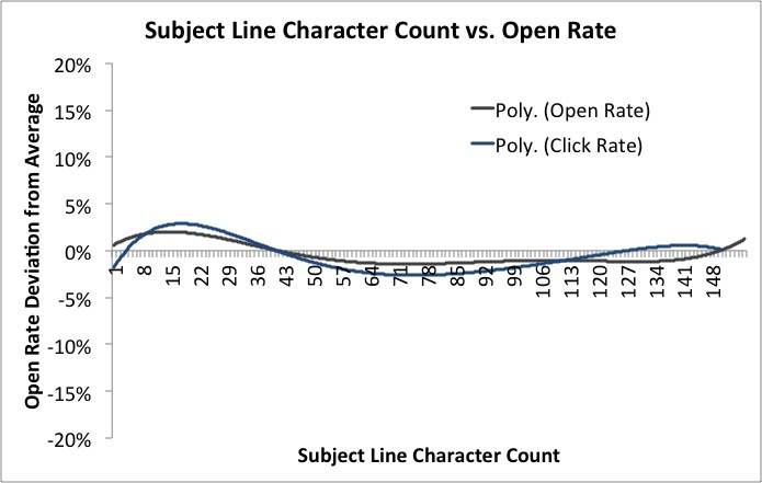 Length of email