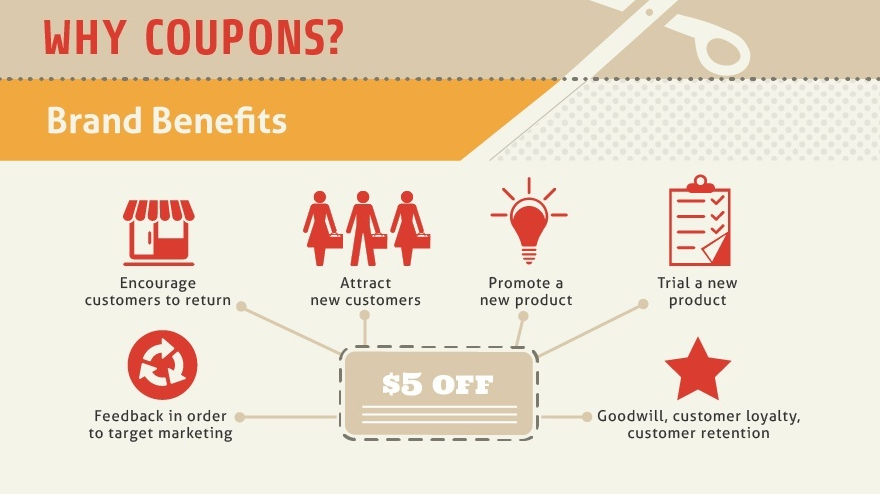 Email marketing coupons