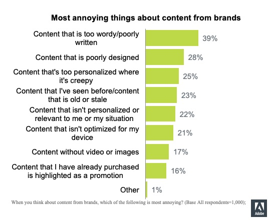 Results of a survey on the most annoying things about content from brands.