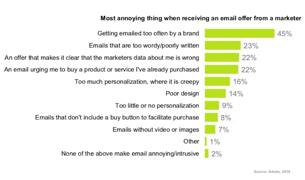 A survey on the most annoying things about email marketing.