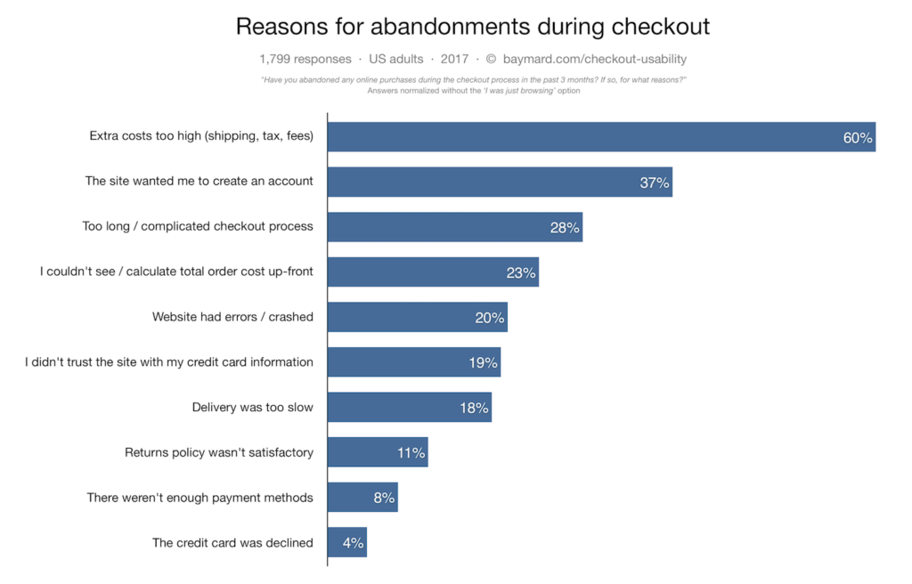Ecommerce Cart Abandonment How To Recover Abandoned Shopping Carts Jilt