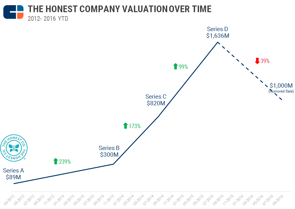 The rise, fall, and rise again of The Honest Company - Jilt