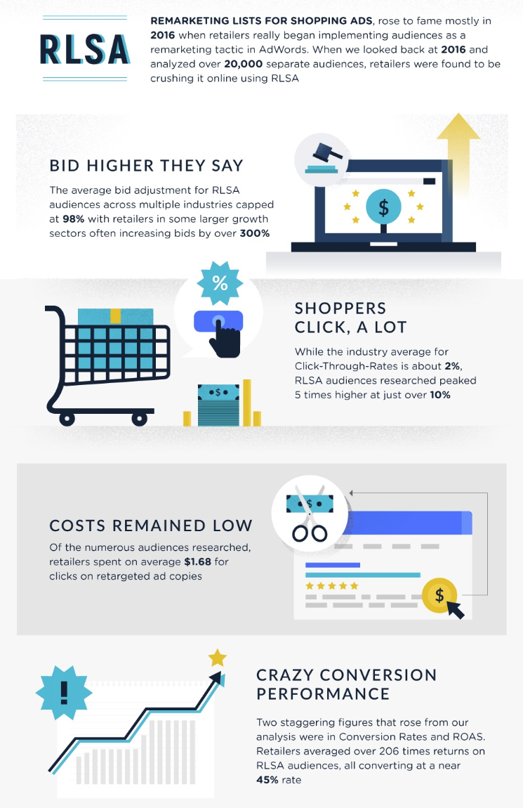 Infographic on the effectiveness of remarketing for Google Shopping.