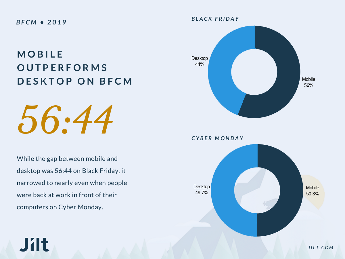 Mobile outperformed desktop on BFCM—especially on the days when people were most likely away from their computers.