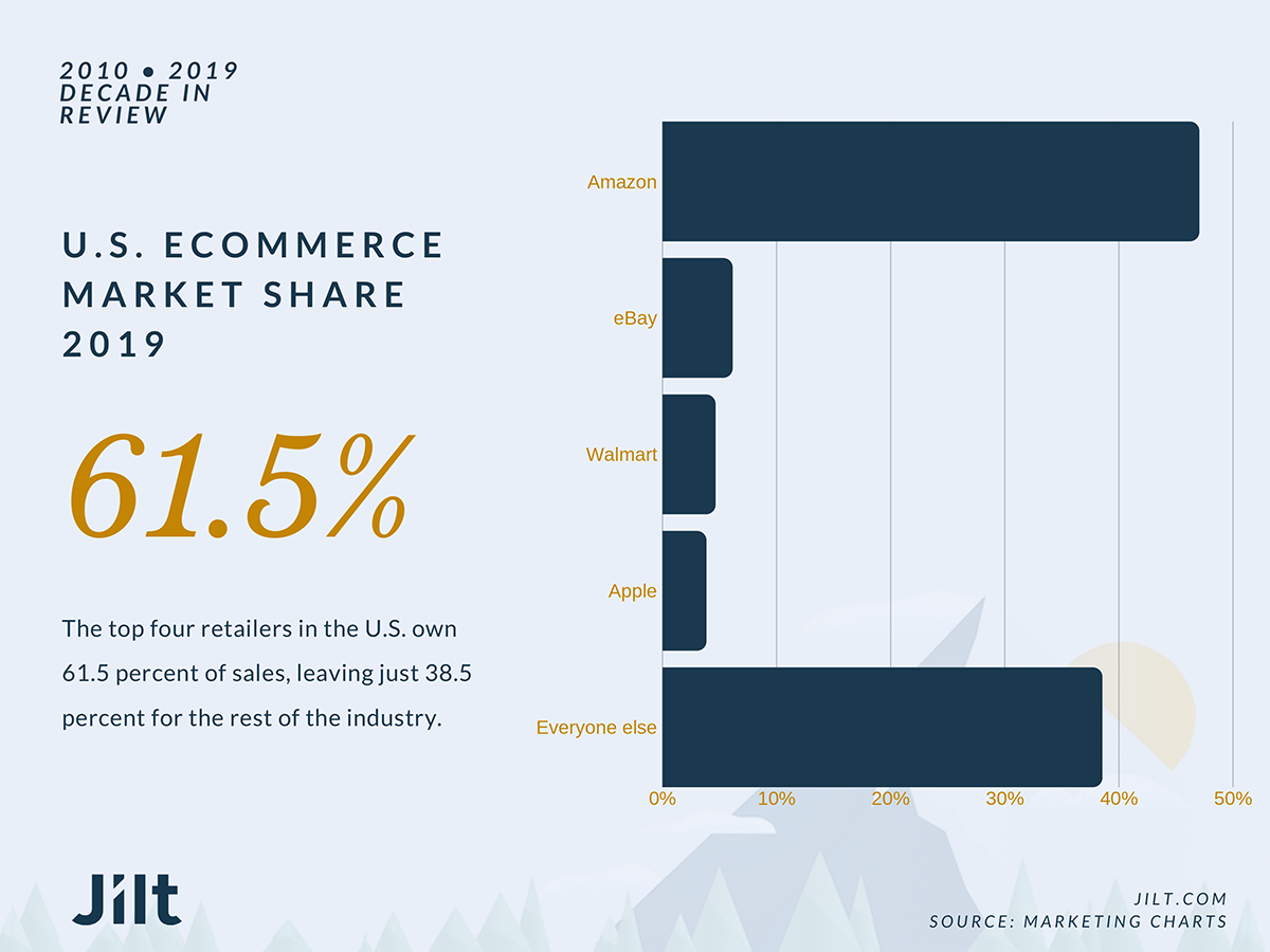 eCommerce market share by retailer.