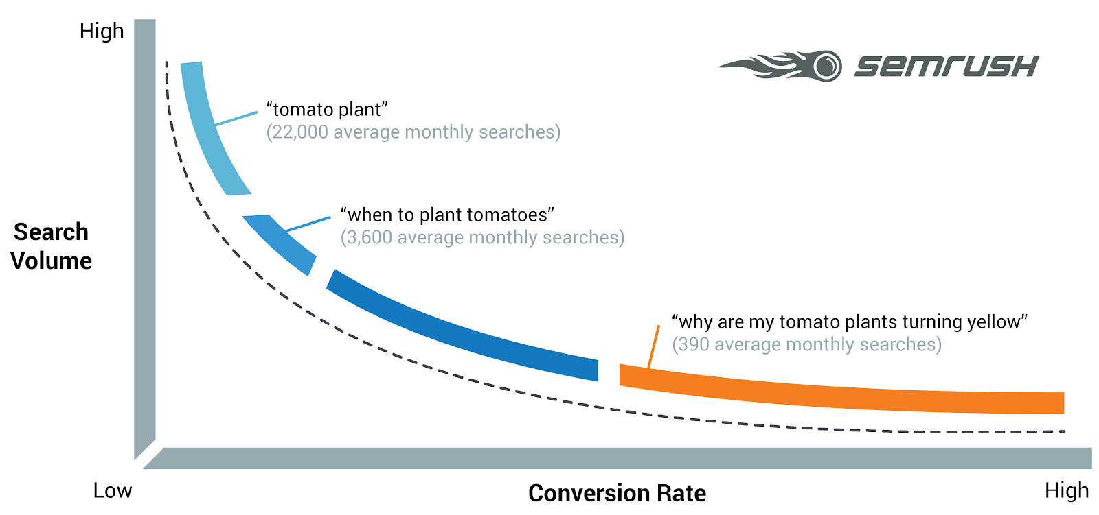 A graph showing keyword types vs. conversions.