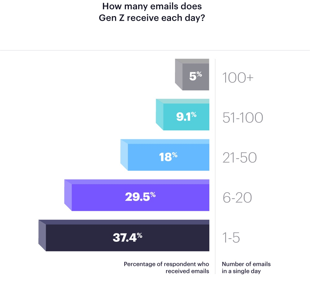 How many emails Gen Z receives.