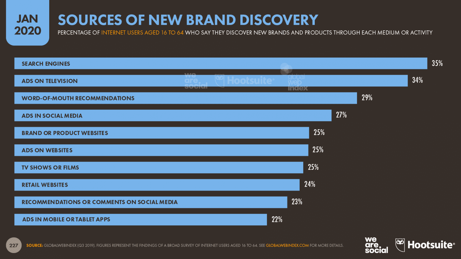 Brand discovery methods from a new study.