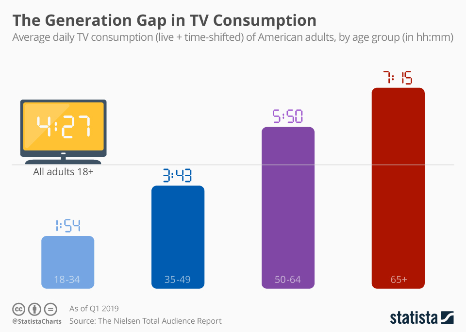 The generation gap in TV watching.