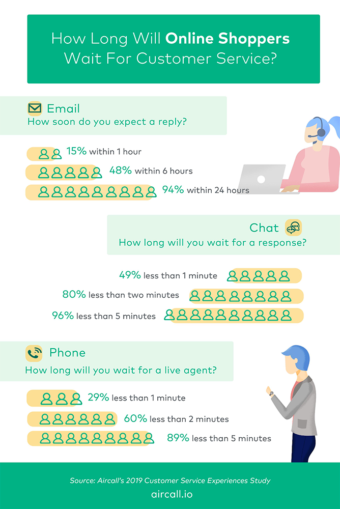 How long people will wait for customer service responses on different contact methods.