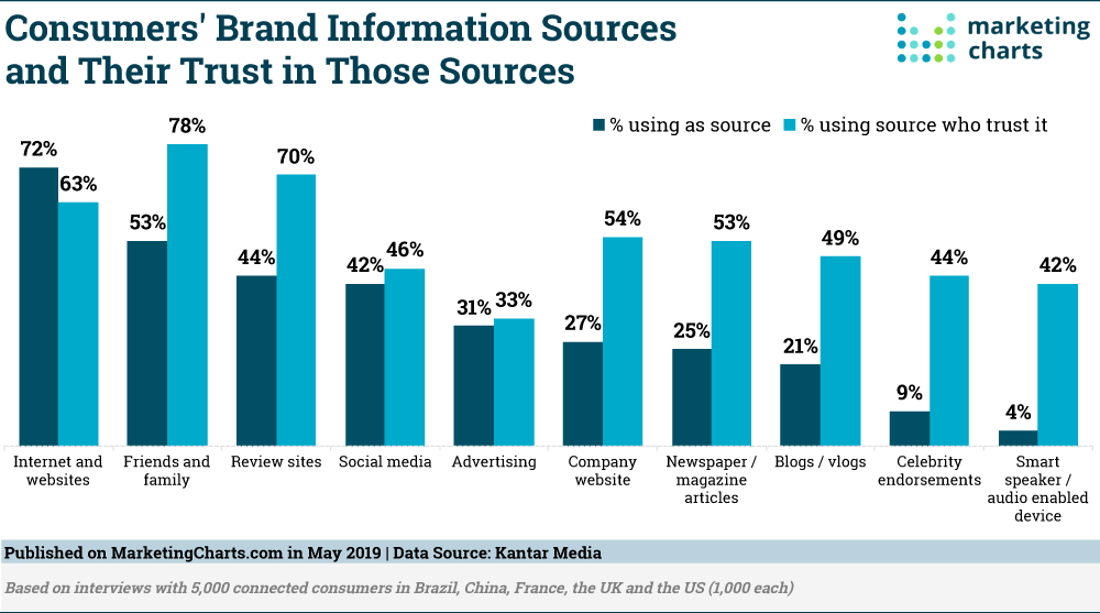 Chart of trusted and untrusted sources for customers.