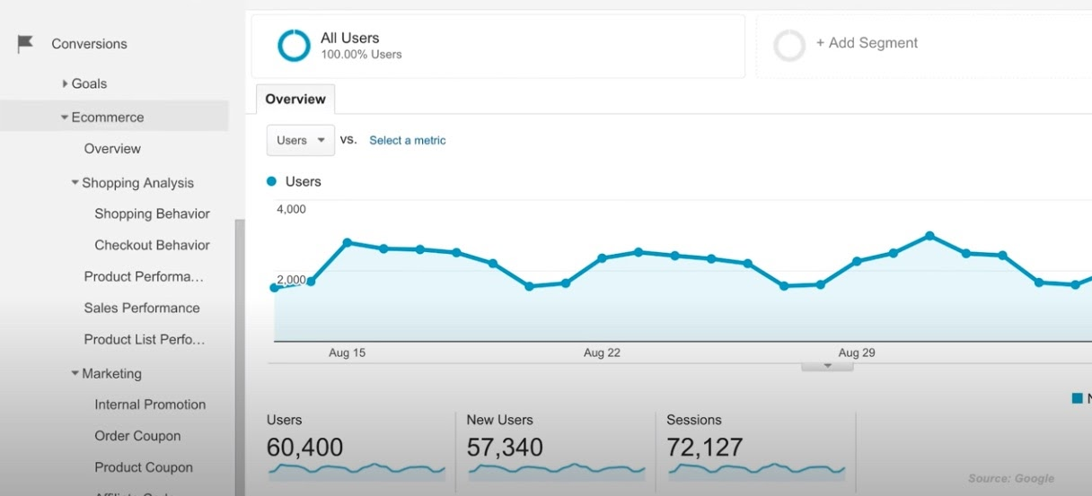 eCommerce reports in Google Analytics.