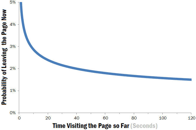 The probability of someone leaving a page based on the time spend there.
