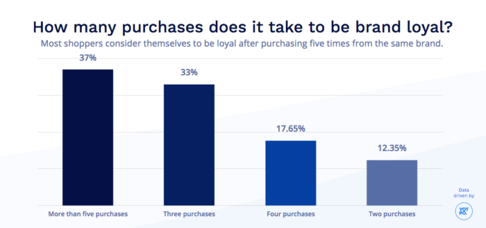 Graph on how many purchases it takes to become brand loyal.