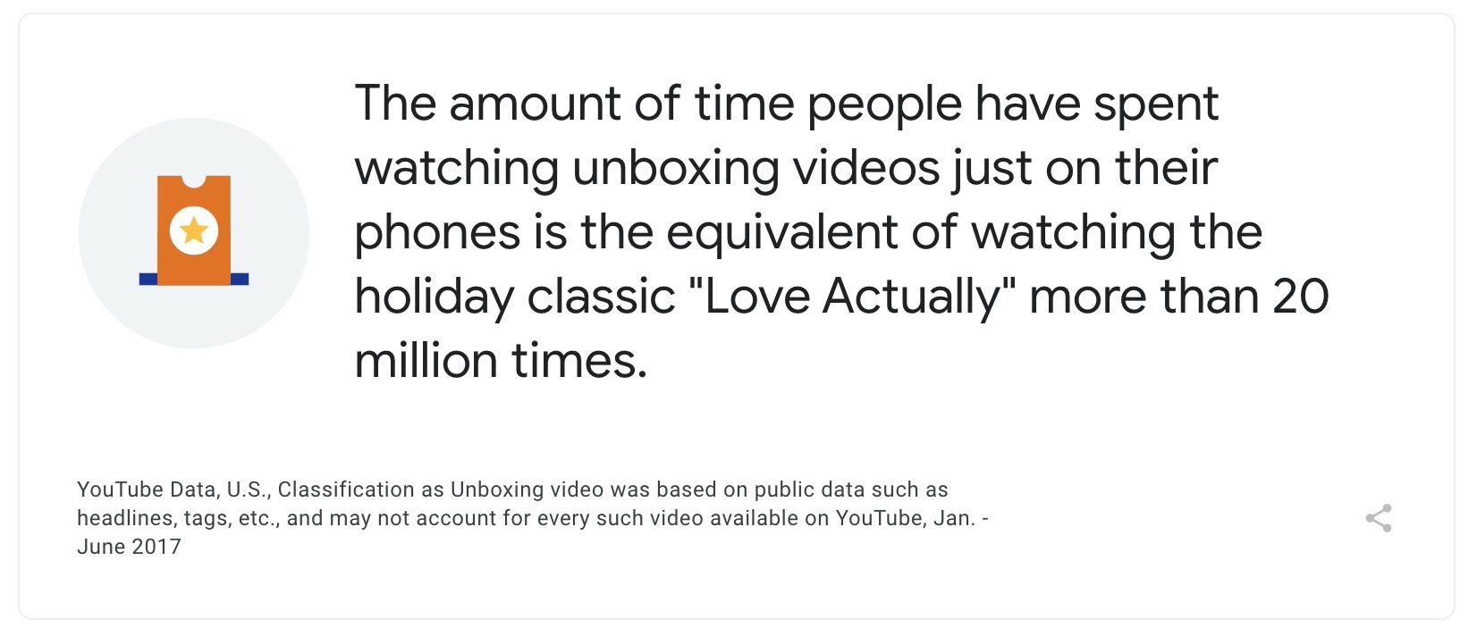 A stat on unboxing videos.