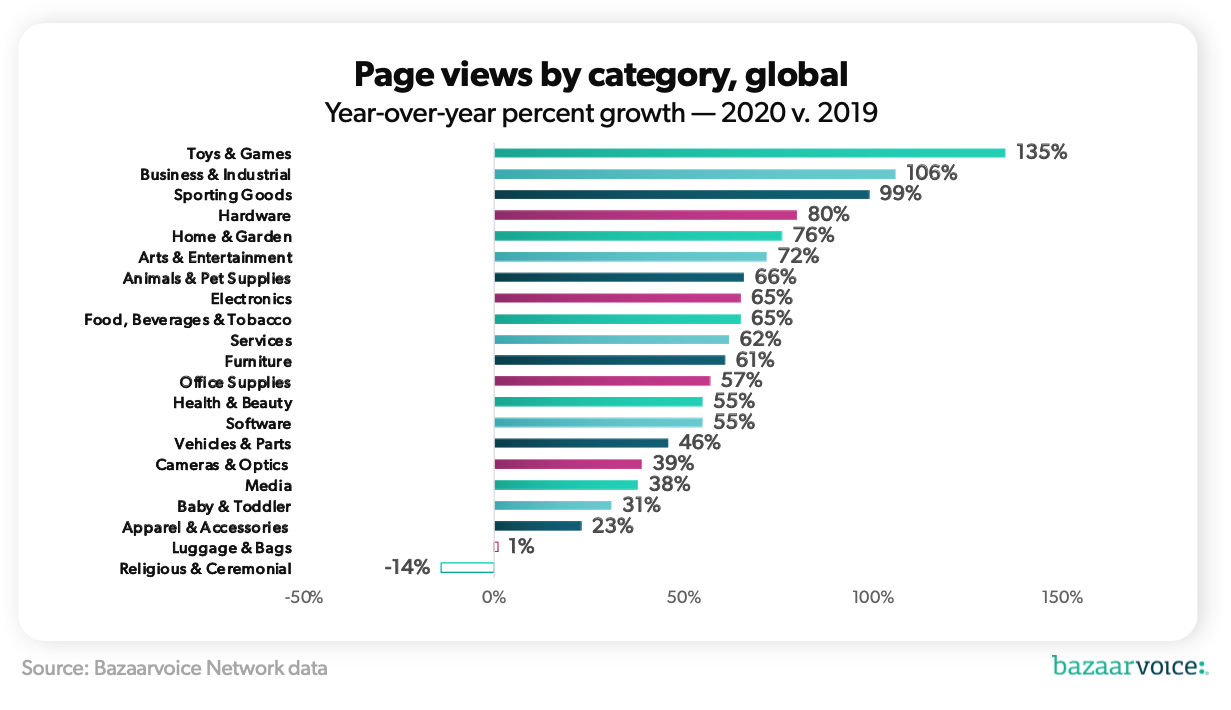 Category growth in 2020 versus 2019.