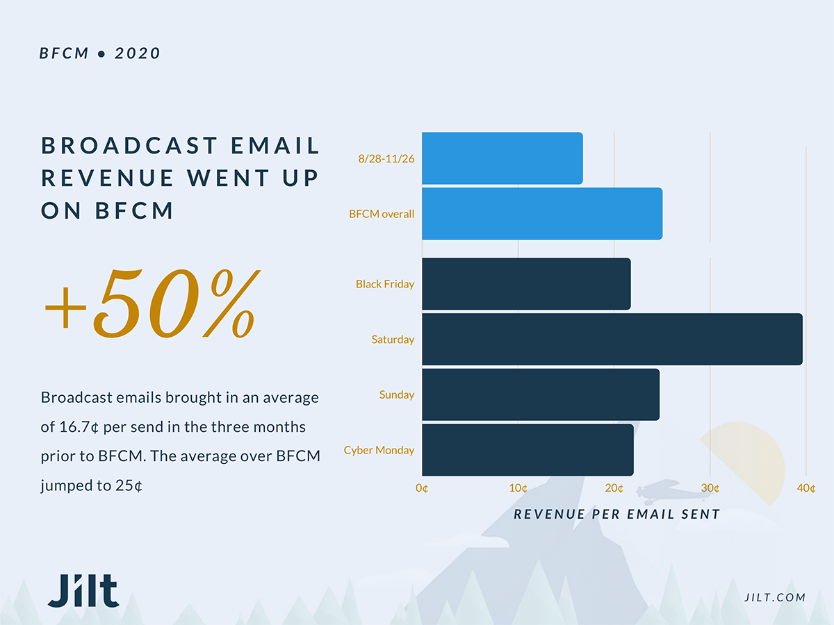 Graph showing broadcast email revenue on BFCM