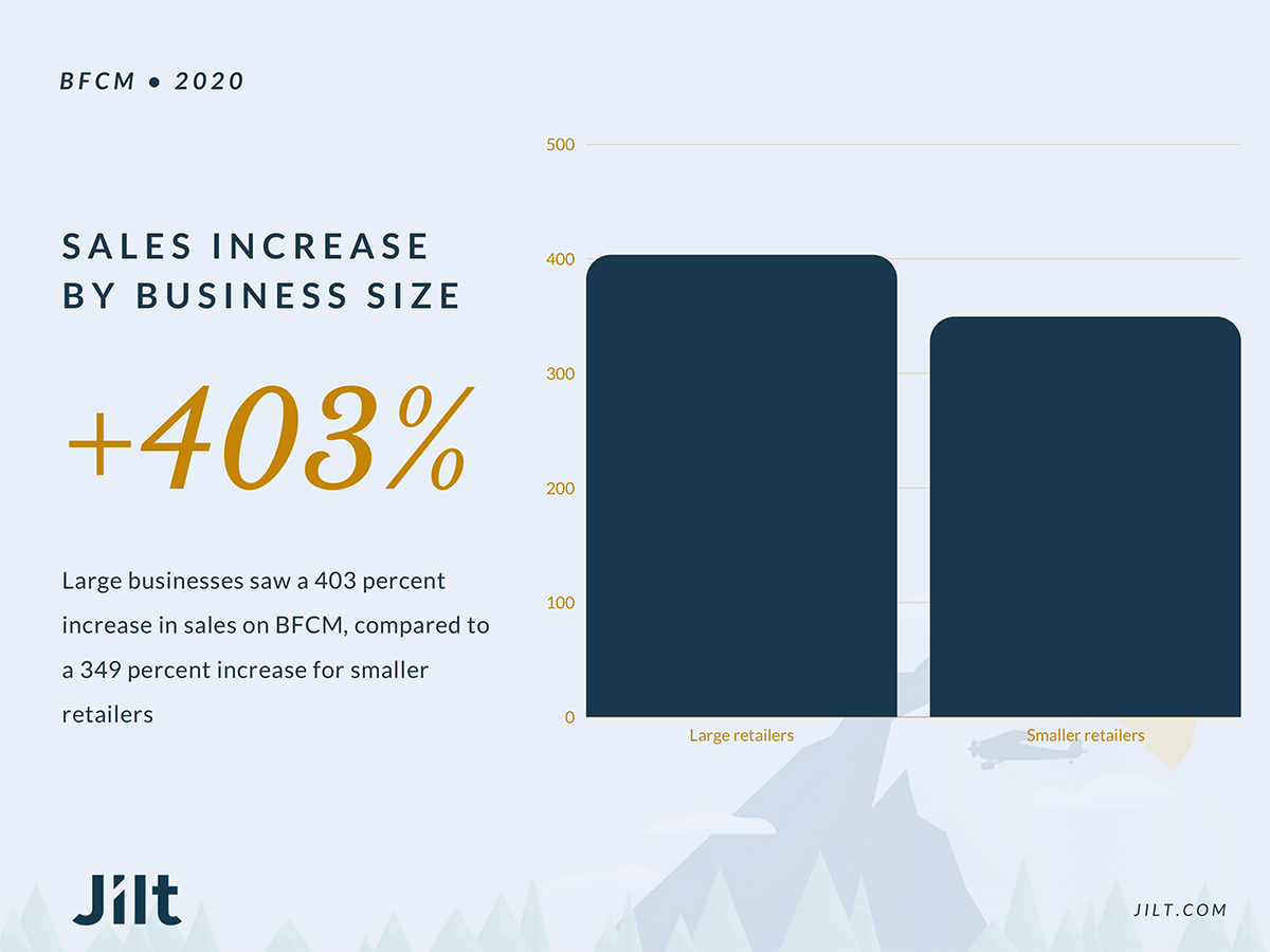 Graph of sales increases by business size.