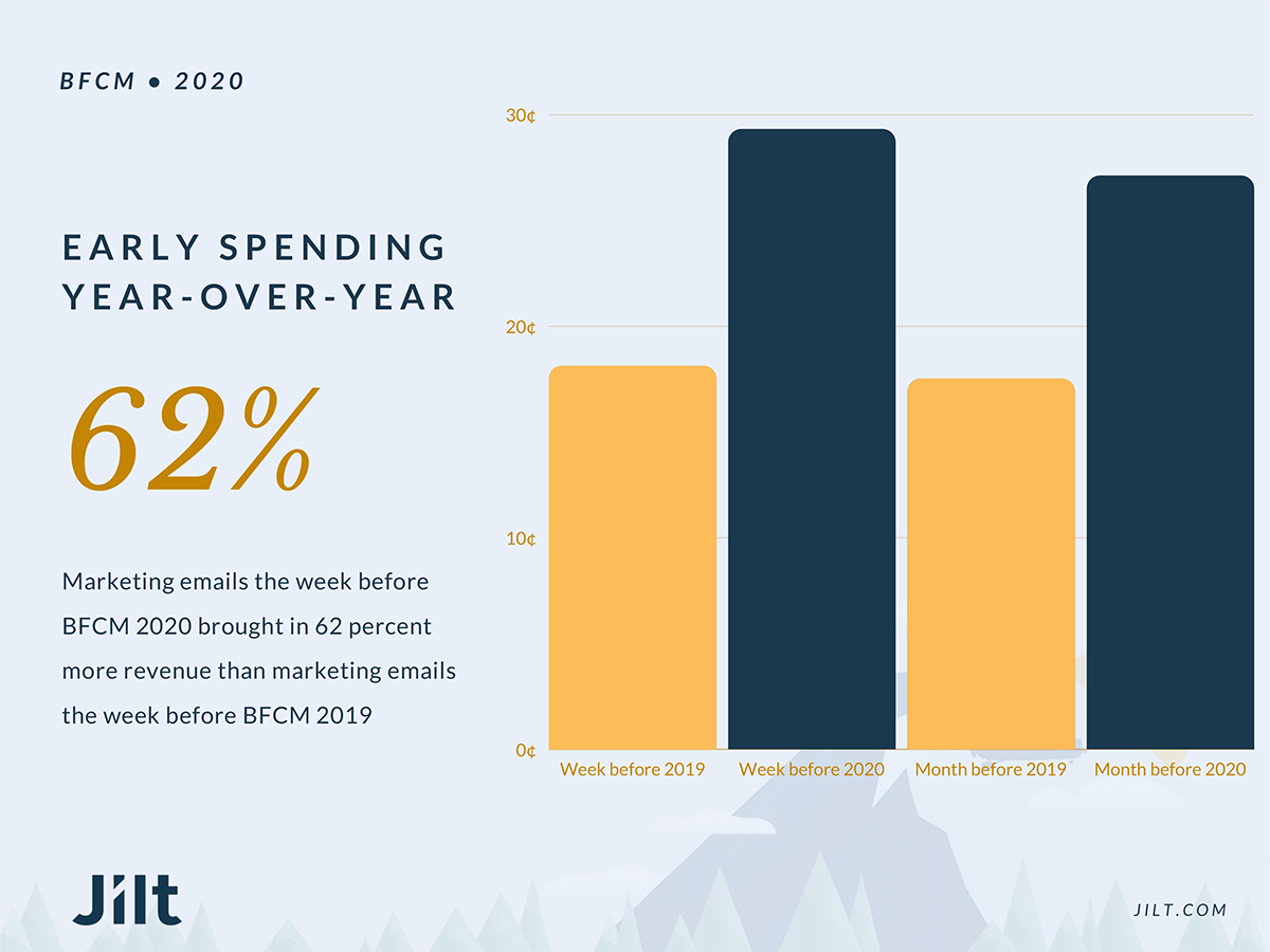 Graph showing early spending year-over-year.