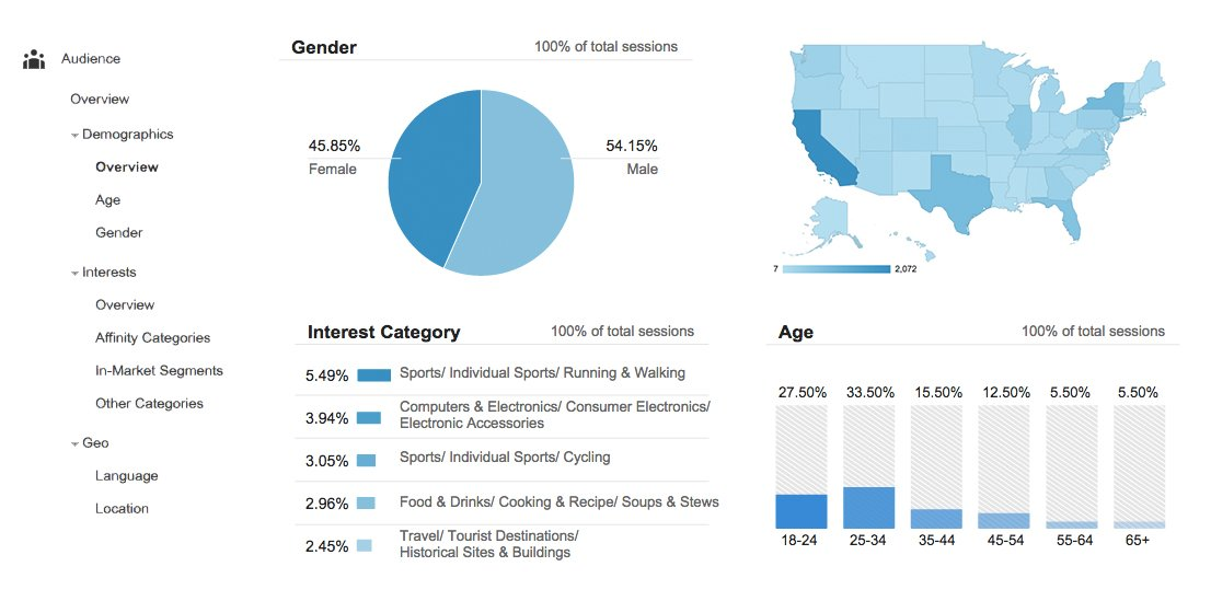 A Google Analytics breakdown of some customer data.