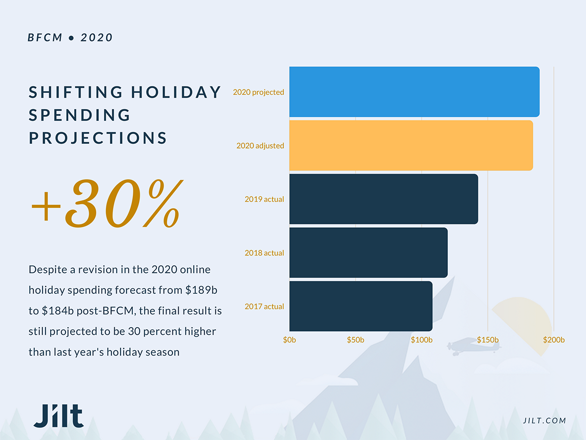 Graph of 2020 holiday projections versus actual spending in previous years.